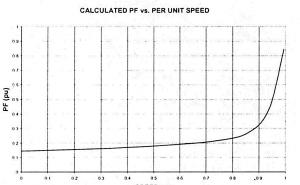 راه انداری موتور های به روش جریان مستقیم