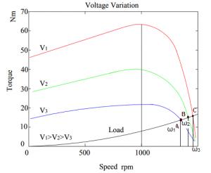 بررسی روشهای کنترل اسکالر موتورهای القایی3